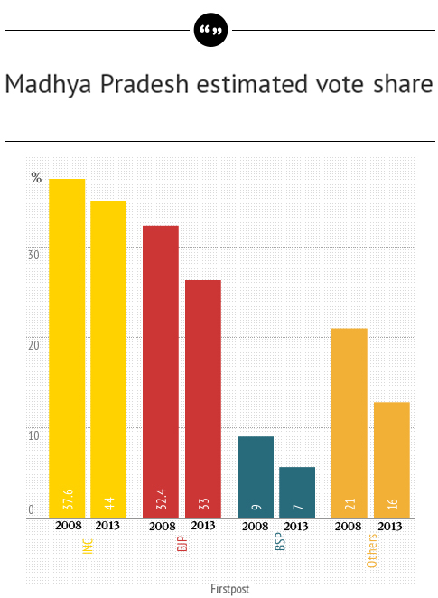 Estimated voteshare in Madhya Pradesh.