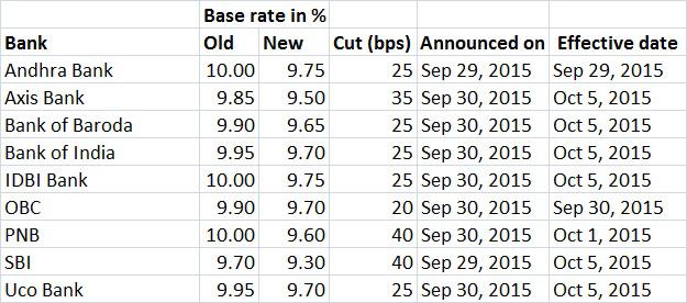 BAnk-base-rate-chart