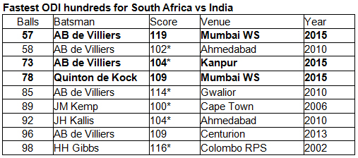 Fastest-ODI-hundreds-for-South-Africa-vs-India
