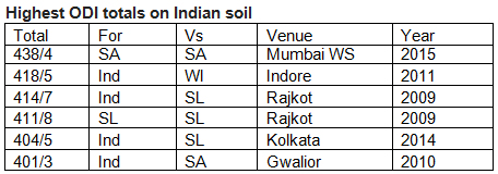 Highest-ODI-totals-on-Indian-soil