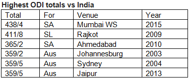 Highest-ODI-totals-vs-India