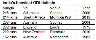 Indias-heaviest-ODI-defeats