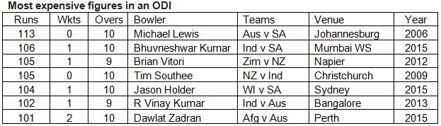 Most-expensive-figures-in-an-ODI