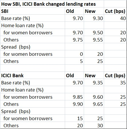 latest fd interest rate of sbi