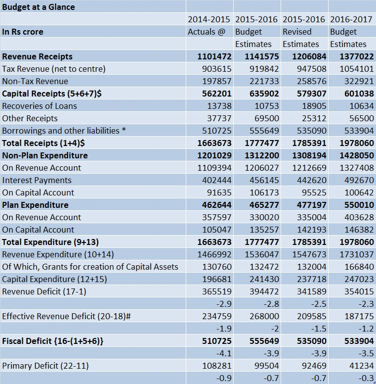 Budget at glance table