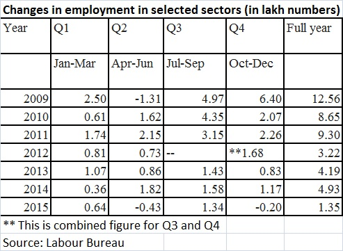 Employment data table
