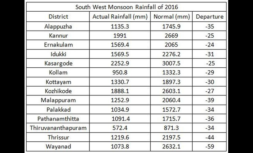 South-West-Monsoon-Rainfall-of-2016