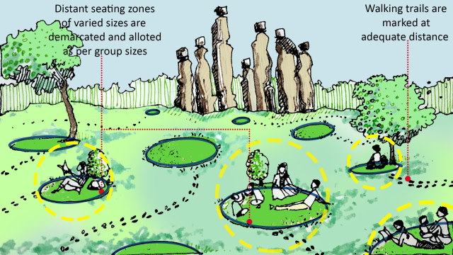 Demarcated seating areas of different sizes and distant walking trails in public parks. Place reference: Central Park, Jaipur. Illustration by the author