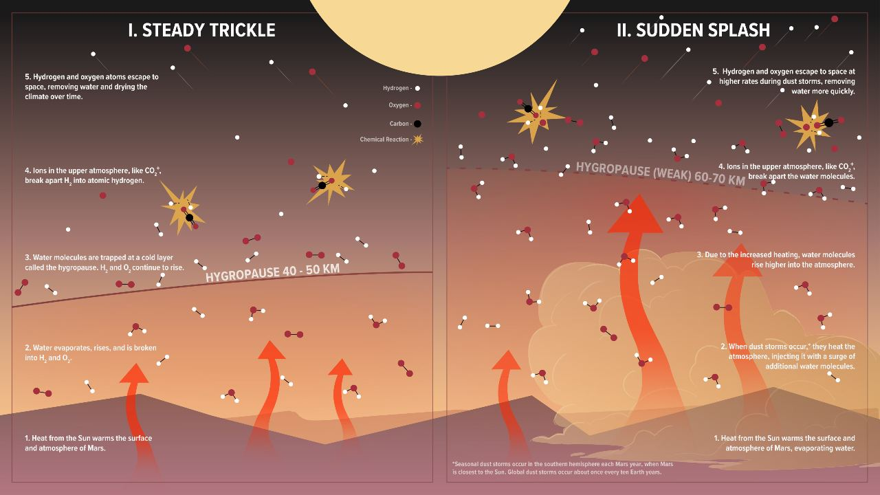 This illustration shows how water is lost on Mars normally vs. during regional or global dust storms. Image Credits: NASA/Goddard/CI Lab/Adriana Manrique Gutierrez/Krystofer Kim